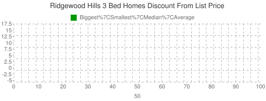 Ridgewood+Hills+3+Bed+Homes+Discount+From+List+Price